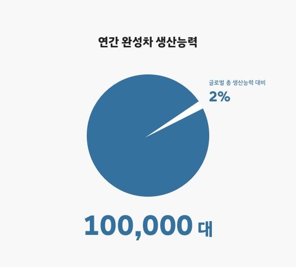 연간 완성차 생산능력 100,000 대, 글로벌 총 생산능력 대비 2%