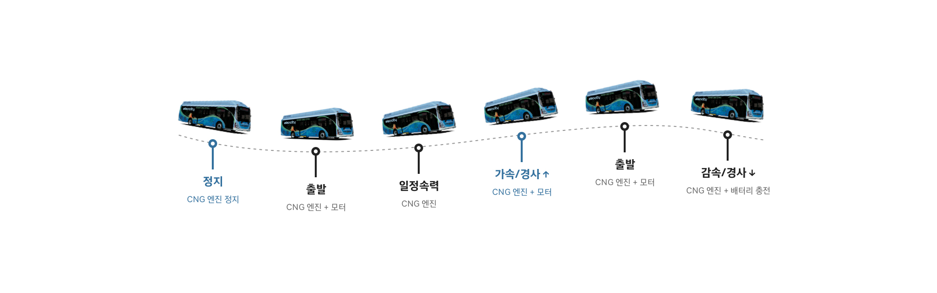 정지(CNG 엔진 정지), 출발(CNG 엔진 + 모터), 일정속력(CNG 엔진), 가속/경사↑(CNG 엔진 + 모터), 출발(CNG 엔진 + 모터), 감속/ 경사 ↓(CNG 엔진 + 배터리 충전)