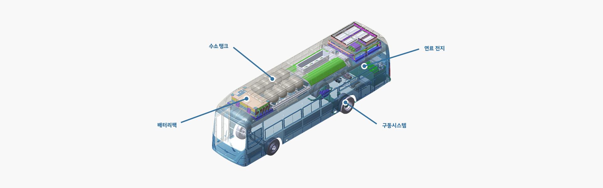 수소탱크, 배터리팩, 연료전지 구동시스템