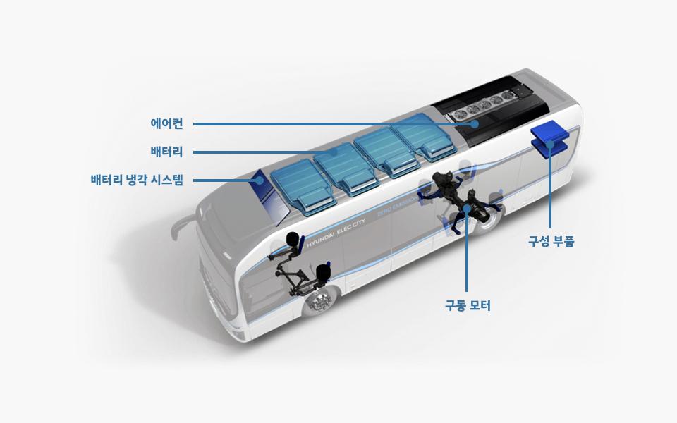 에어컨, 배터리, 배터리 냉각 시스템, 구성부품, 구동 모터