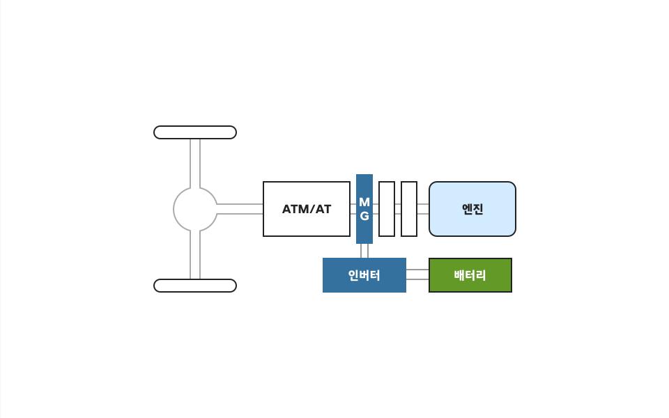 ATM/AT                             MG-인버터 배터리 엔진