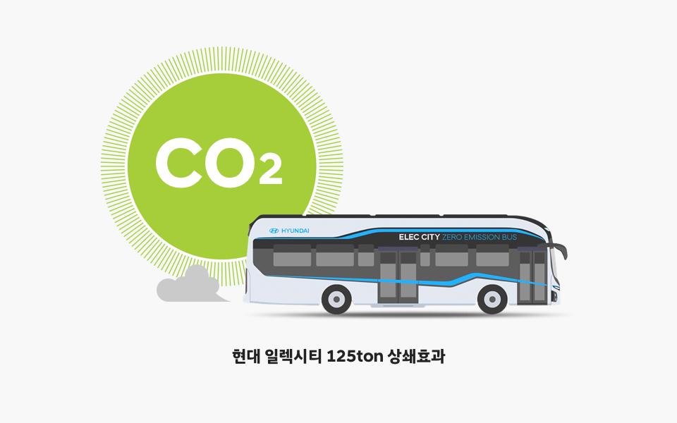 CO2, 현대 일렉시티 125ton 상쇄 효과