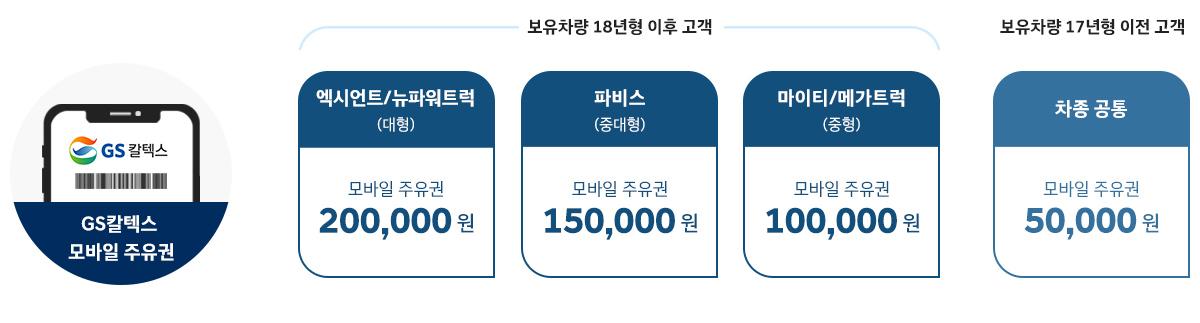 멤버십 가입선물 / GS 칼텍스 모바일 주유권 /보유차량 18년형 이후 20만원 ~ 10만원 / 17년형 이전고객 5만원