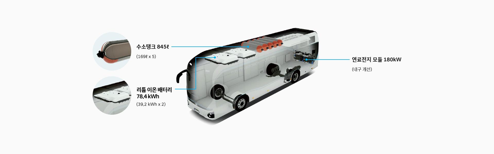 수소탱크 845ℓ(169ℓ x 5), 리튬 이온 폴리머 배터리 78.4 kWh(39.2 kWh x 2), 연료전지 모듈 180kW(내구 개선)