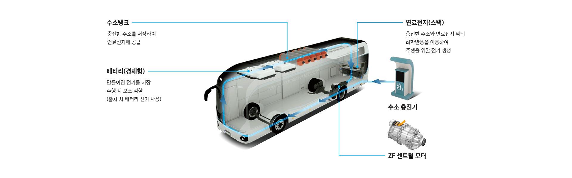 수소탱크:충전한 수소를 저장하여 연료전지에 공급, 연료전지(스택):충전한 수소와 연료전지 막의 화학반응을 이용하여 주행을 위한 전기 생성, 배터리(경제형):만들어진 전기를 저장 주행 시 보조 역할(출차 시 배터리 전기 사용), 수소 충전기, ZF 센트럴 모터