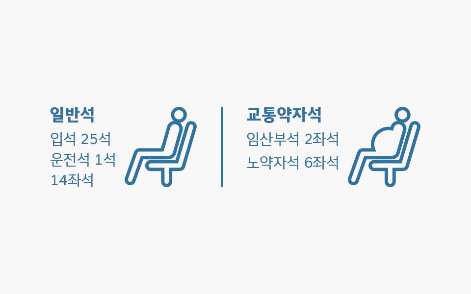 일반석:입석 25석 운전석 1석 14좌석, 교통약자석:임산부석 2좌석 노약자석 6좌석