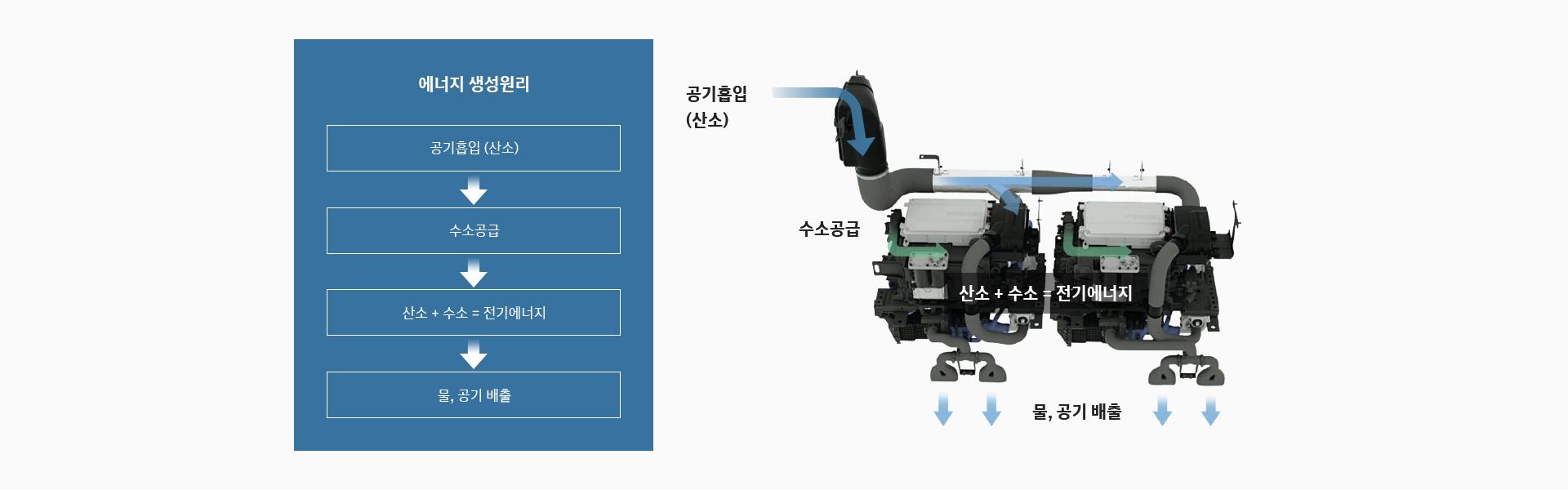 에너지 생성원리 : 공기흡입 (산소) → 수소공급 → 산소 + 수소 = 전기에너지 → 물, 공기 배출