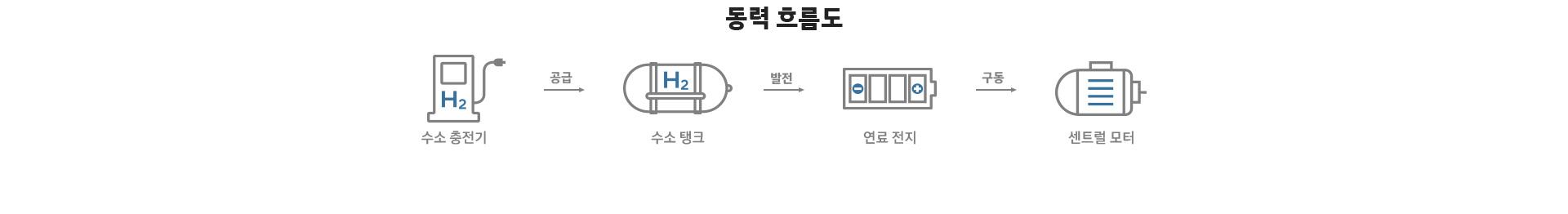 동력 흐름도 : 수소 충전기 → 공급 → 수소 탱크 → 발전 → 연료 전지 → 구동 → 센트럴 모터