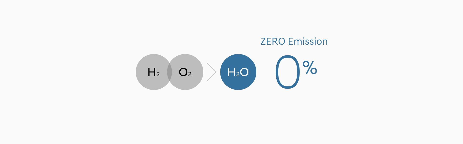ZERO Emission(H2 O2 > H2O 0%)
