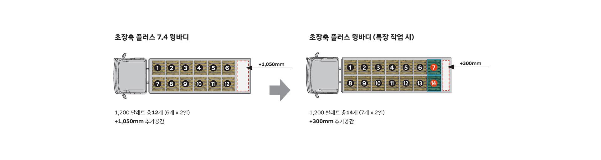 초장축 플러스 7.4 윙바디 : 1,200 팔레트 총 12개(6개x2열)+1,050mm 추가공간 / 초장축 플러스 윙바디(특장 작업 시) : 1,200 팔레트 총 14개(7개x2열) +300mm 추가공간
