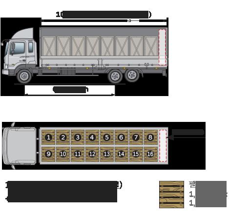 윙바디 내측길이 : 10,200mm, 축간거리 6,860mm / 1,200 팔레트 총16개(8개x2열)+600mm 추가공간 / 팔레트 : 1,200mmX1,100mm