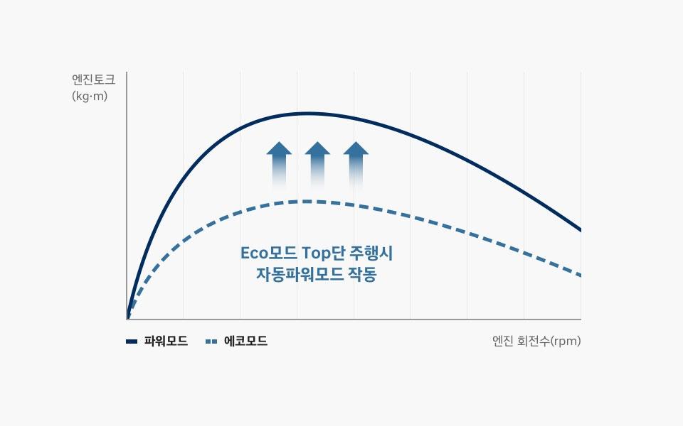 y축:엔진토크(kg/m),x축:엔진회전수(rpm) 파워모드 에코모드 그래프, Eco모드 Top단 주행시 자동파워모드 작동