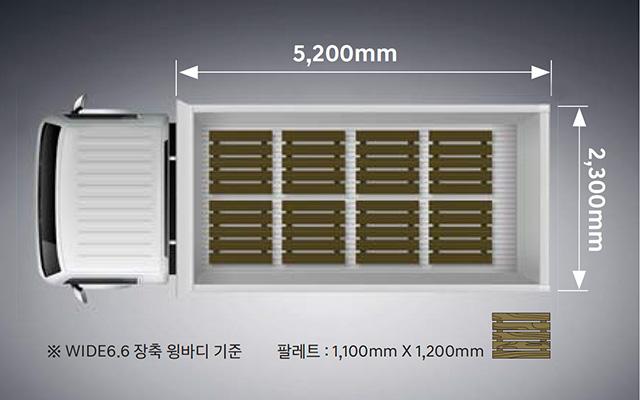 마이티 적재함 길이 5,200mm, 폭 2,280mm / 기존윙바디 적재함 길이/폭: 5,000mm X 2,130mm / 팔레트: 1,100mm X 1,200mm